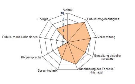 Skipwith-Radar von Hans-Ulrich Doerig